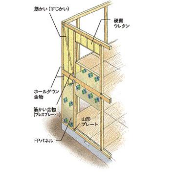 FP工法の特徴